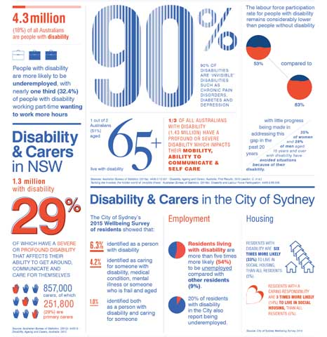 Inclusion disability action plan infographic