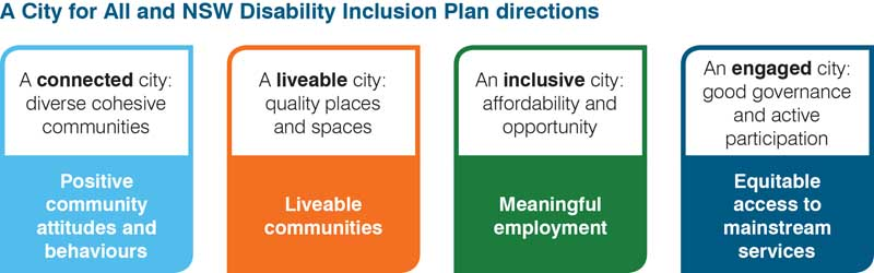 A City for all plan diagram and NSW Disability Inclusion Plan directions